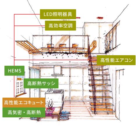 ゼロエネルギーハウス室内使用種類画像