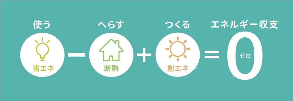 再生エネルギー計算式画像