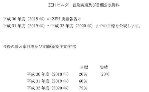 ZEH普及実績及び目標
