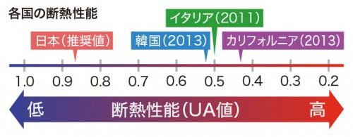 世界と比較した日本の住宅について